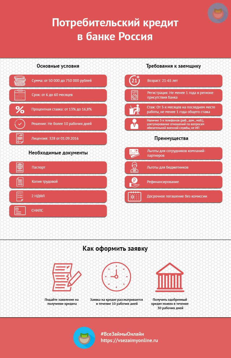 Кредит в банке «Россия»