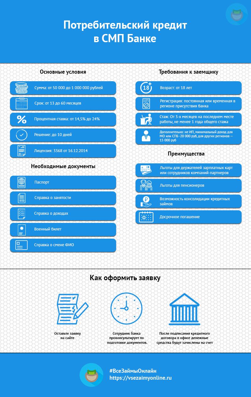 Кредит в финском банке