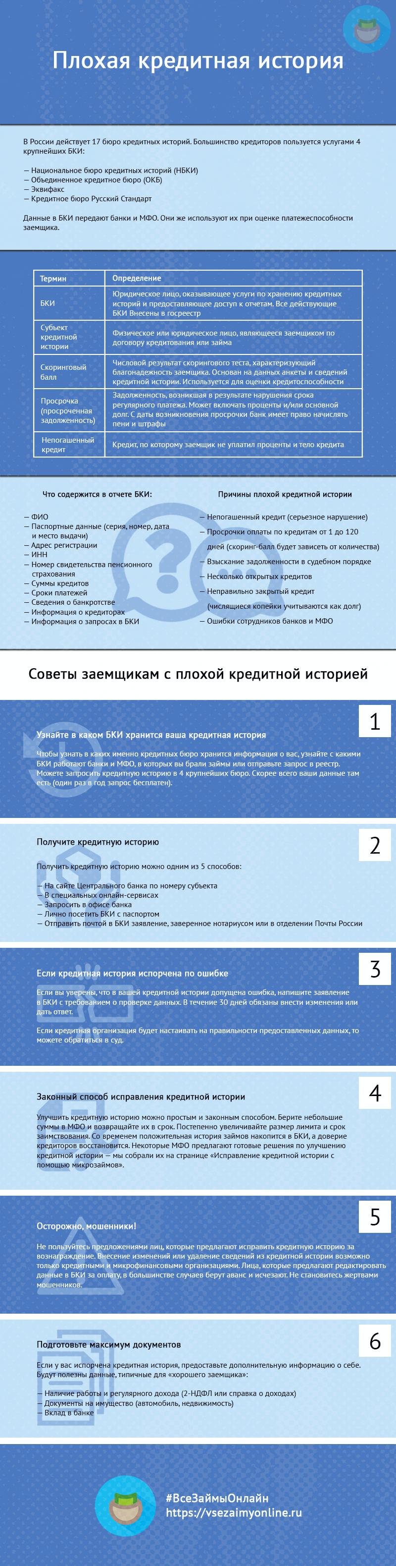 кредитная задолженность организации банк ренессанс кредит новочеркасская
