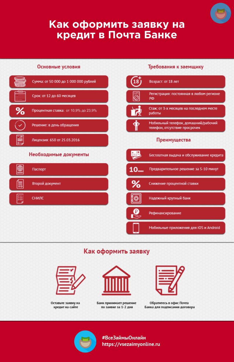 кострома банк восточный кредит