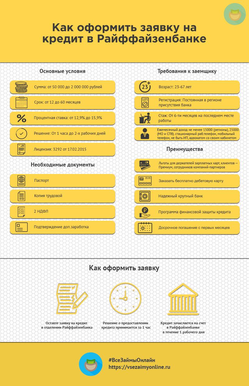 Рассчитать кредит в райффайзенбанке онлайн заявка на кредит наличными