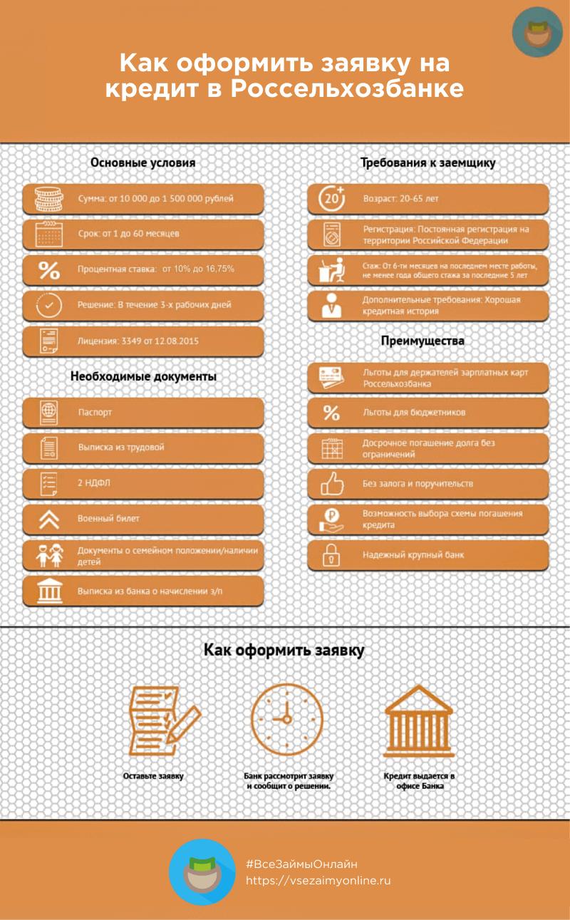 россельхозбанк потребительский кредит 7.5 кредитная карта хоум кредит условия пользования отзывы