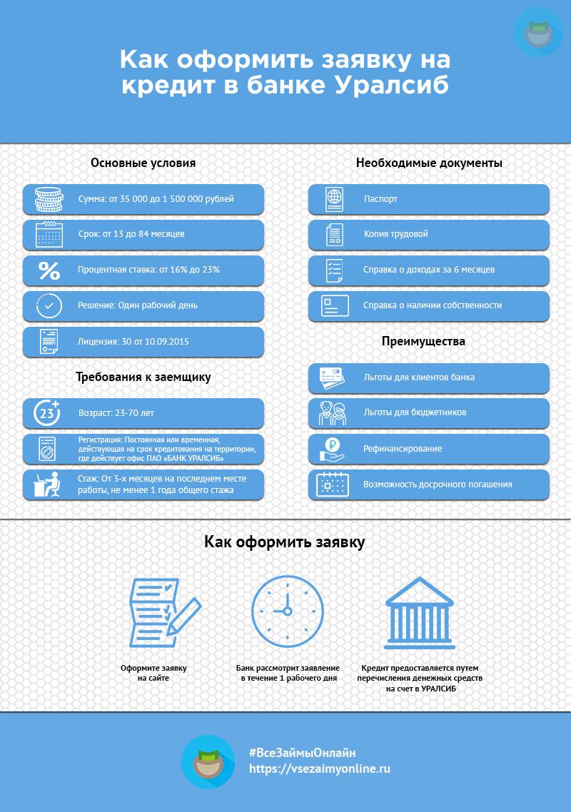 Инфографика кредит в банке Уралсиб