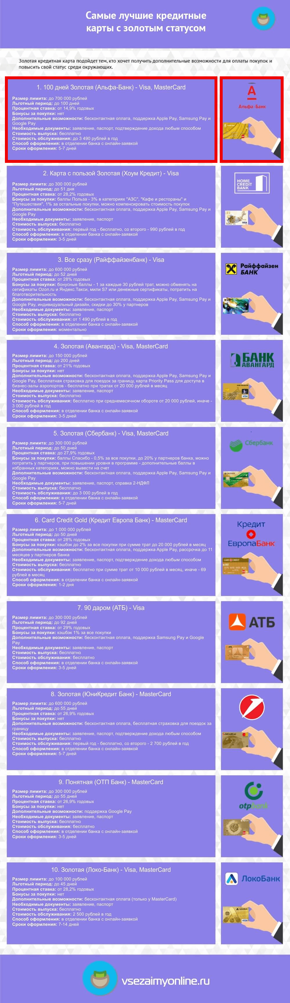 помощь в получении кредита с плохой кредитной историей без предоплаты в москве
