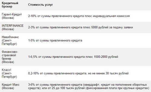 Можно верить кредитным брокерам кредиты морякам украины