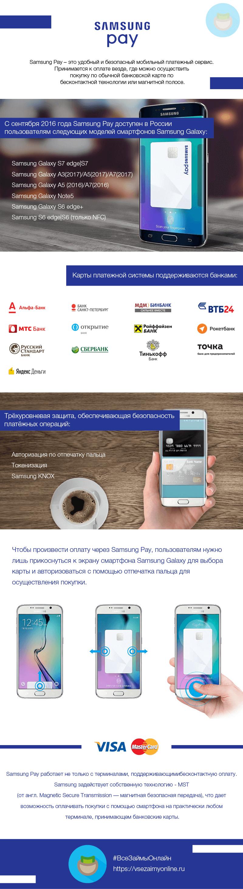 Samsung Pay инфографика