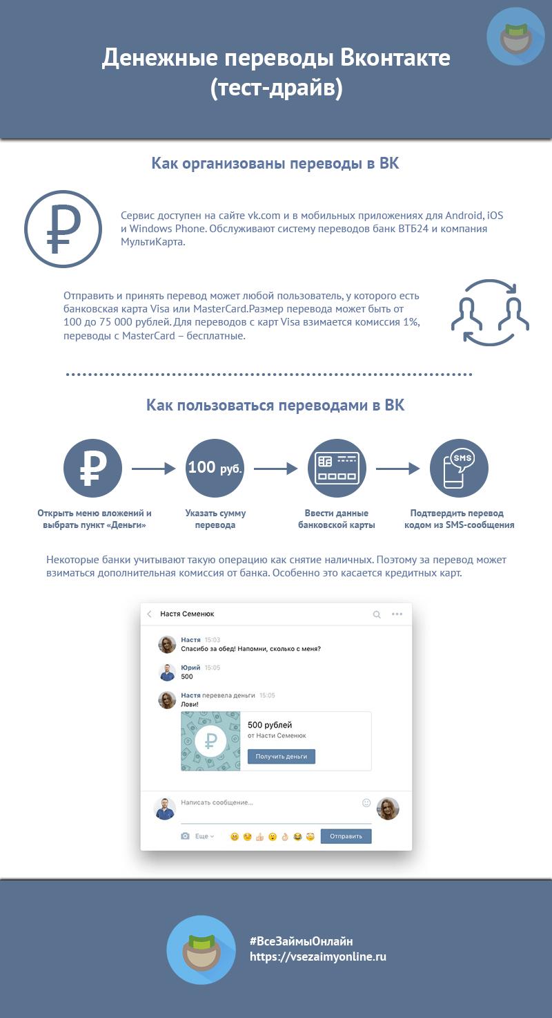 Инфографика денежные переводы Вконтакте